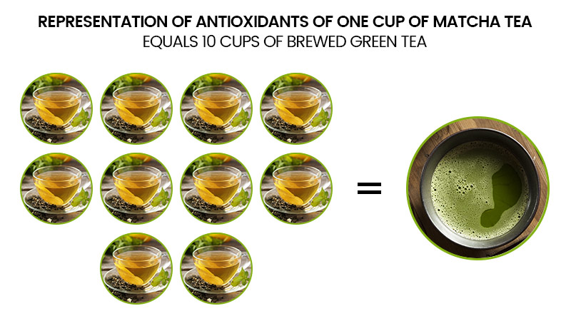 Antioxidant - Vergelijking van een kopje matcha thee dat gelijk staat aan 10 kopjes normale thee