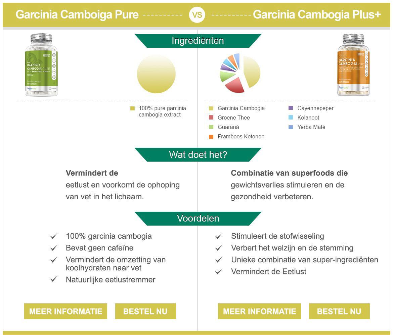 Infographic garcinia cambogia - Vergelijking van garcinia pure en garcinia plus qua ingredienten, functie en de voordelen