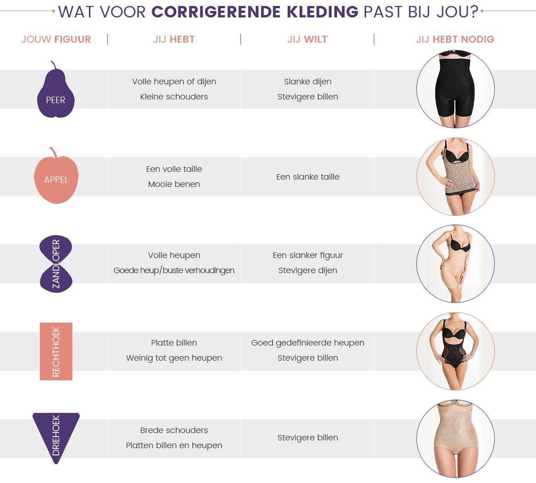 Inforgraphic shapewear - Informatie over welke shapewear het beste bij je past