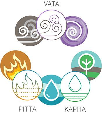 De tre Doshasene og din ayurvediske kroppstype