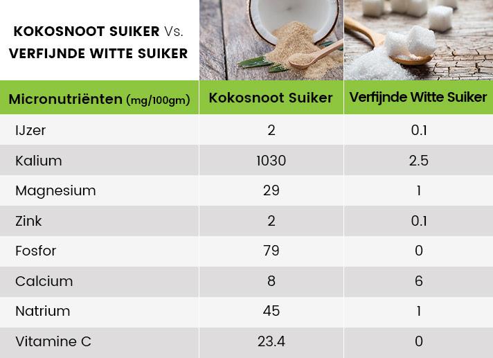 Infographic kokosnoot suiker - De vergelijking tussen normale suiker en kokosnoot suiker