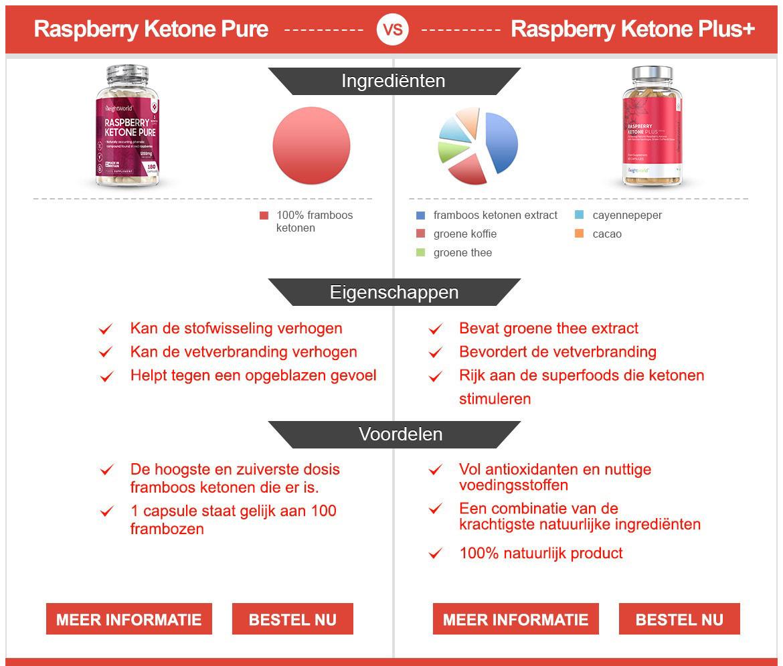 Infographic raspberry ketone - Vergelijking tussen raspberry ketone plus en raspberry ketone pure
